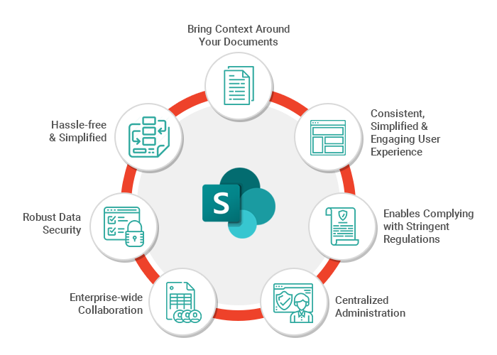 Myth1 SharePoint Is Just a Document Storage