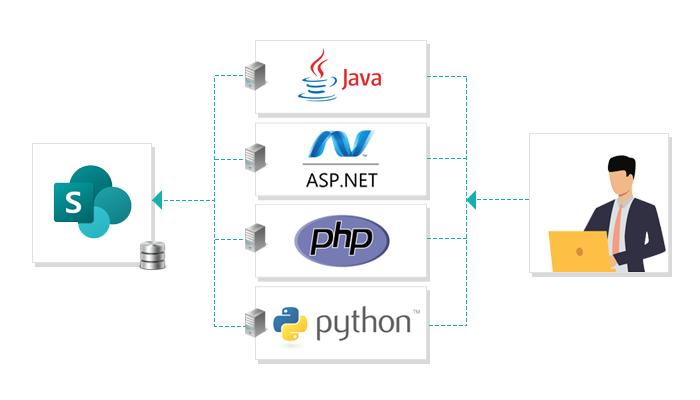 Myth4 SharePoint is a Database