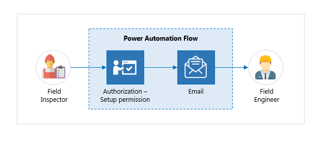 Power Automate Workflow-1