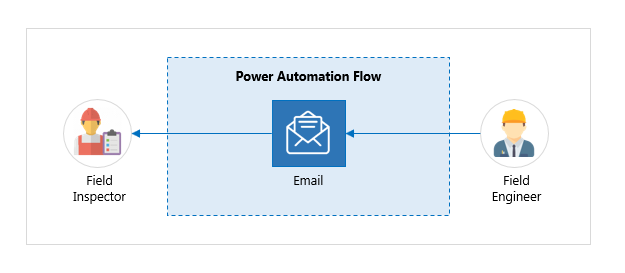 Power Automate Workflow -2