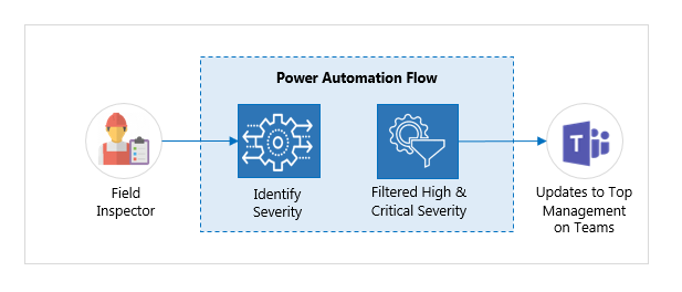 Power Automate Workflow -3