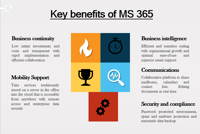 key benefits of MS 365