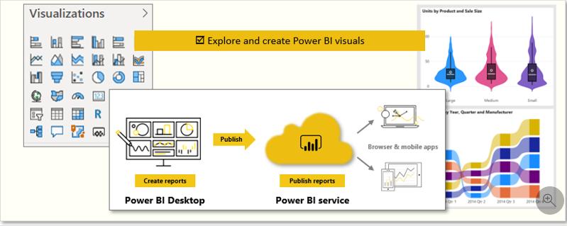 Power BI visuals