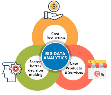 What is Bigdata analytics