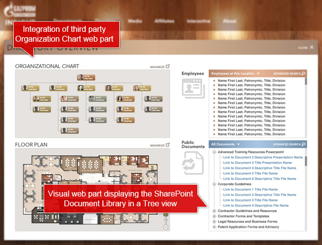 Integration of third party organization chart web part and visual web part displaying the sharepoint document library in a tree view.